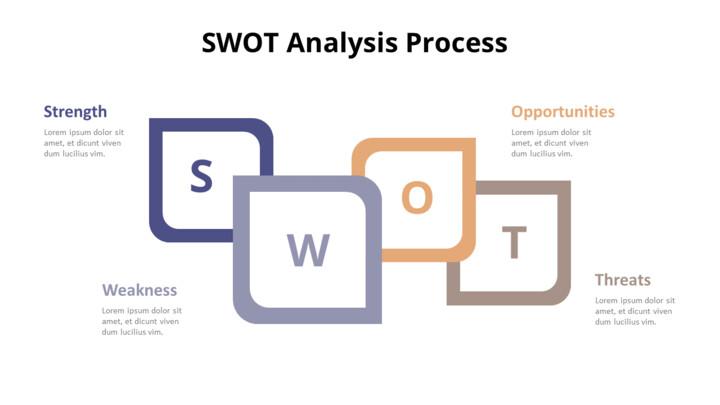 SWOT Analysis Process Diagram_01