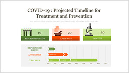 COVID-19 : Projected Timeline for Treatment and Prevention PowerPoint Slide Deck_1 slides